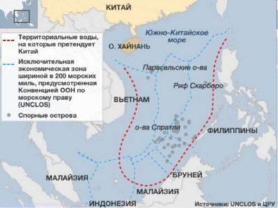 Китай в Южно-Китайском море