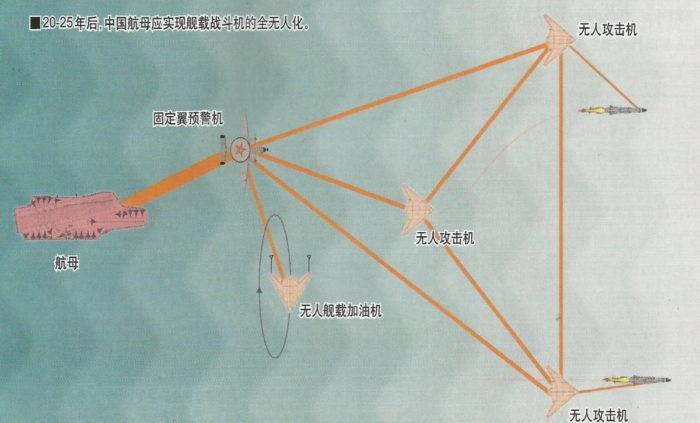 Перспектива ПАГ ВМС НОАК к четвертому этапу