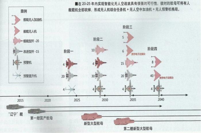 Процесс эволюции ПАГ ВМС НОАК с учетом принятия на вооружение двух новых атомных авианосцев с катапультами до 2035 г.