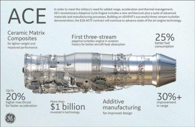 Adaptive Cycle Engines