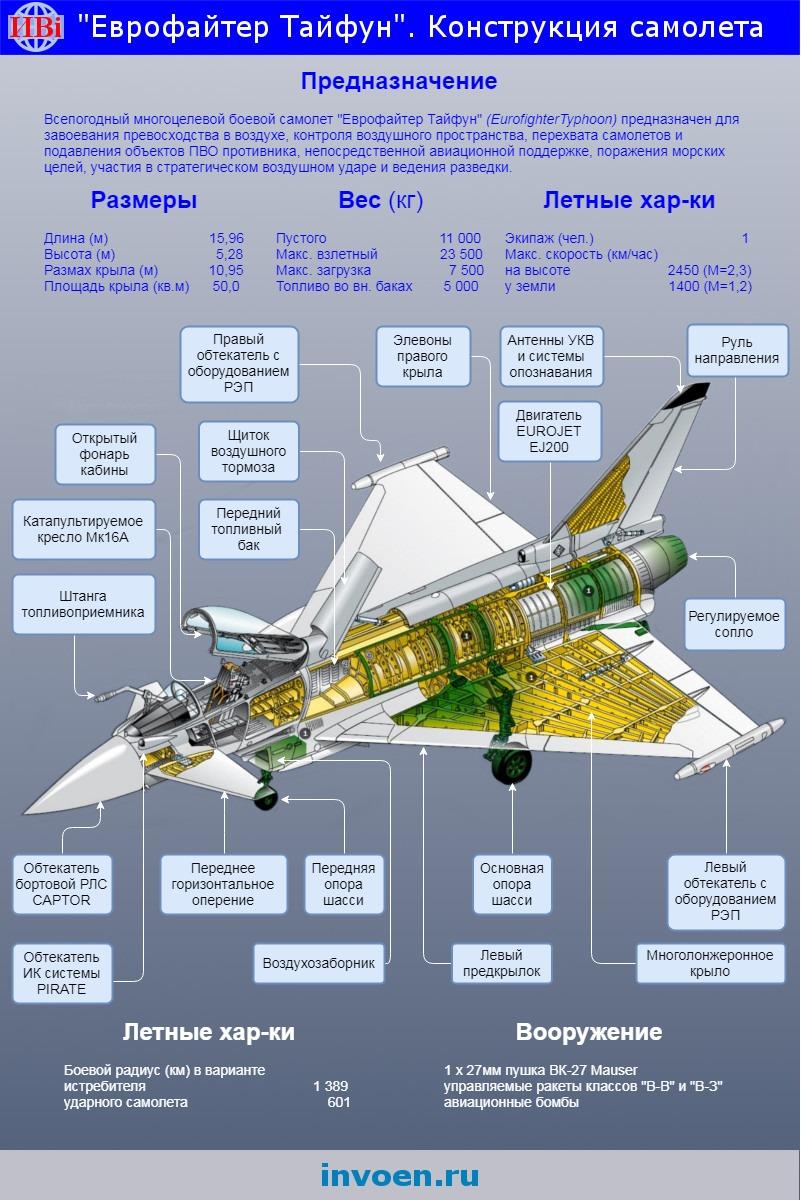 """Истребитель """"Еврофайтер Тайфун"""" инфографика"""