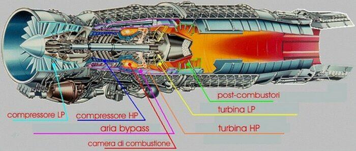 "Структура двигателя ""Еврофайтер Тайфун"""