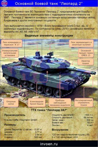 """Танк """"Леопард 2"""" общее устройство. Инфографика."""
