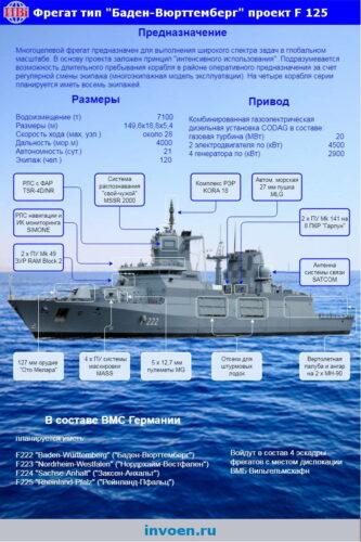 Фрегат F125 инфографика