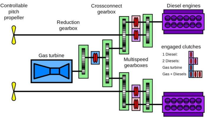 Диаграмма привода CODAG