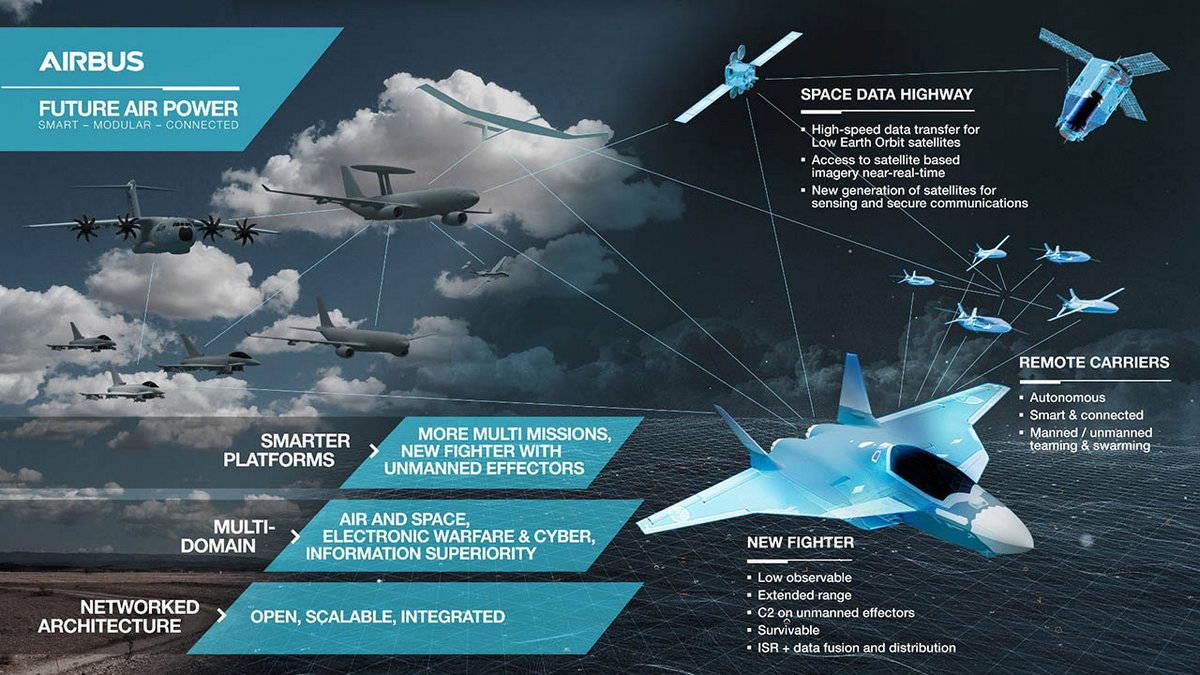 Перспективная авиационная боевая система