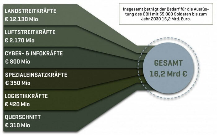 Бюджетные потребности ВС Австрии к 2030