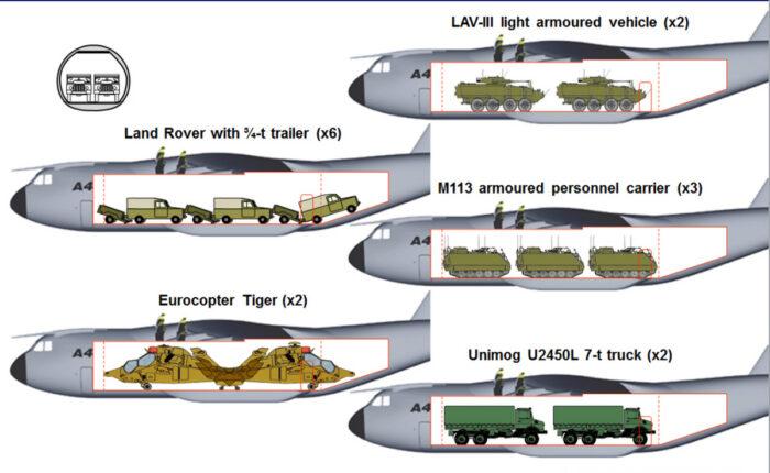 Варианты загрузки грузового отсека А400М