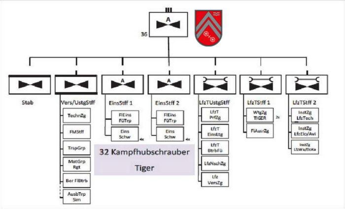 Организация 36 полка ударных вертолетов