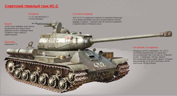 Советское оружие Победы. Тяжелый танк ИС-2