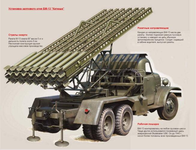 Советское оружие Победы – БМ-13