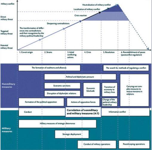 Схематичное представление ведения гибридного конфликта по доктрине В.В. Герасимова. [Австрийская трактовка]