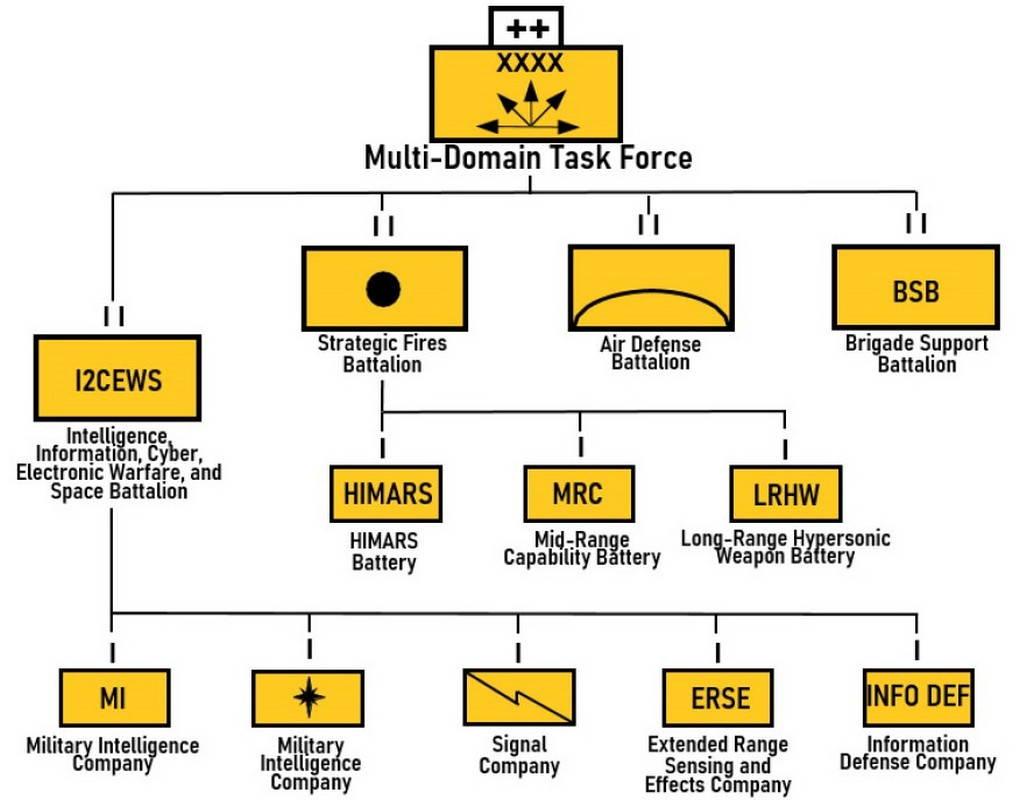 Примерная структура MDTF. Каждая MDTF должна формироваться в соответствии с особыми требованиями соответствующего оперативного района. (Графика армии США)