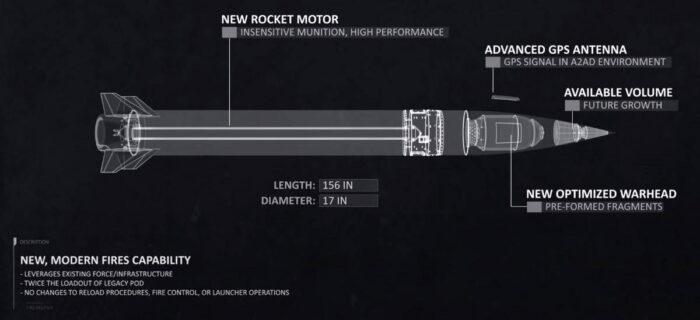 Компоненты высокоточной управляемой ракеты армии США
